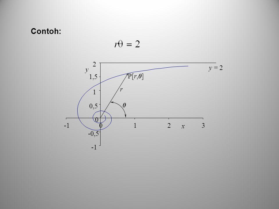 Contoh: -1 -0,5 0,5 1 1,5 2 3 x y r  P[r,] y = 2